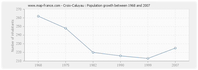 Population Croix-Caluyau