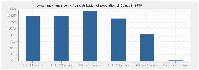 Age distribution of population of Cuincy in 1999