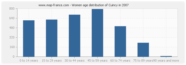 Women age distribution of Cuincy in 2007