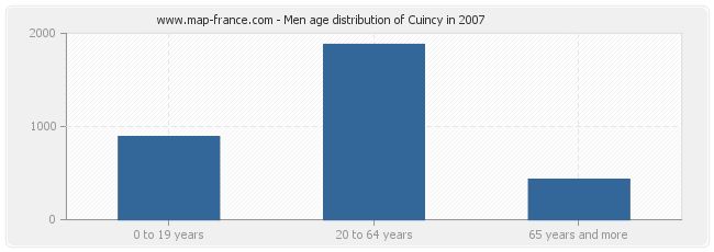 Men age distribution of Cuincy in 2007
