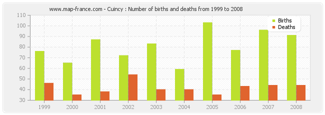 Cuincy : Number of births and deaths from 1999 to 2008