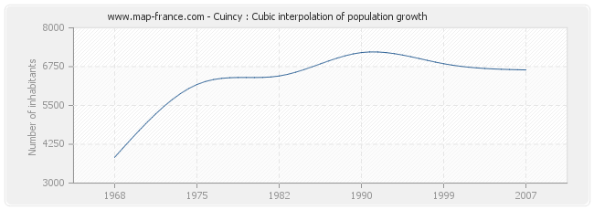 Cuincy : Cubic interpolation of population growth