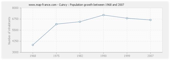 Population Cuincy