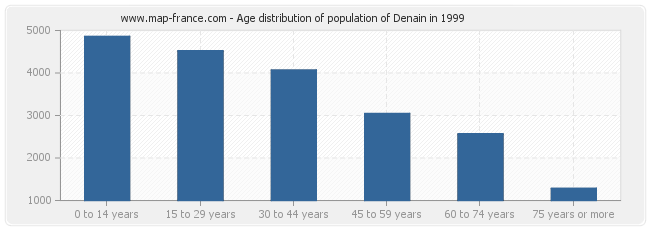Age distribution of population of Denain in 1999