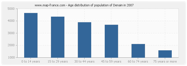 Age distribution of population of Denain in 2007