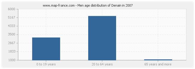 Men age distribution of Denain in 2007