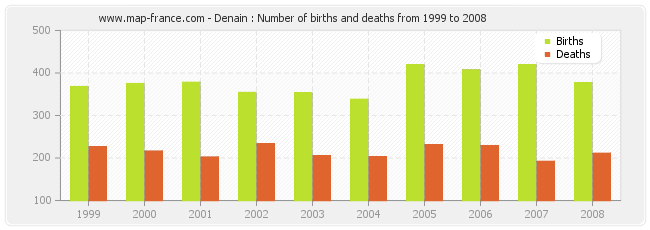 Denain : Number of births and deaths from 1999 to 2008