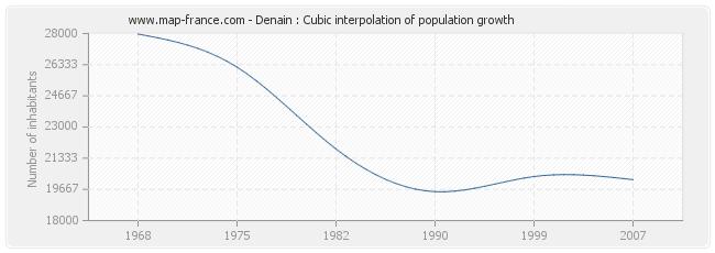 Denain : Cubic interpolation of population growth