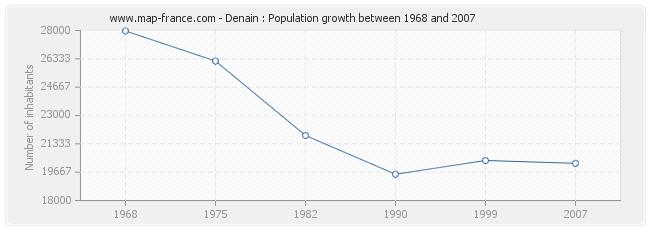 Population Denain
