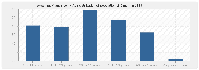 Age distribution of population of Dimont in 1999