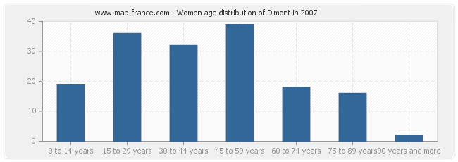 Women age distribution of Dimont in 2007