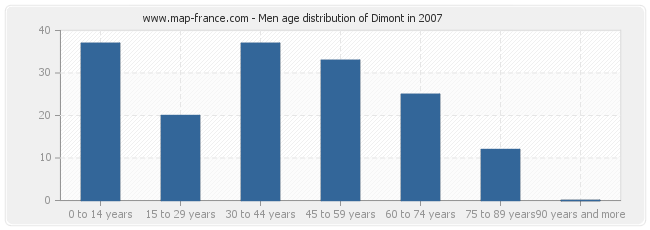 Men age distribution of Dimont in 2007