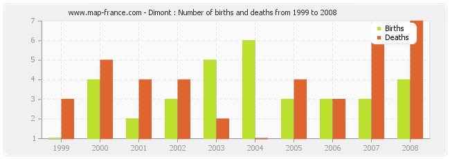 Dimont : Number of births and deaths from 1999 to 2008