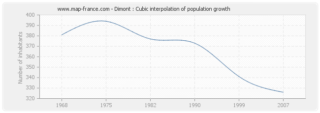 Dimont : Cubic interpolation of population growth