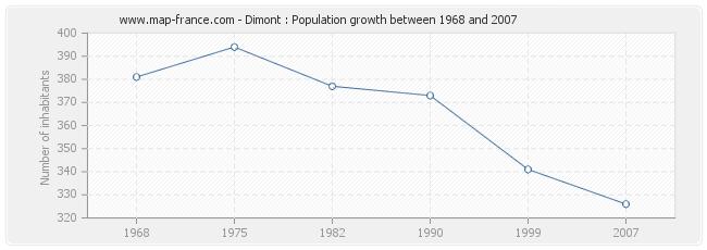 Population Dimont