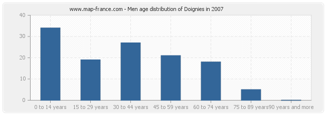 Men age distribution of Doignies in 2007