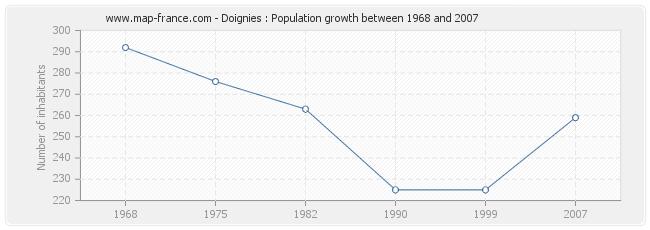 Population Doignies