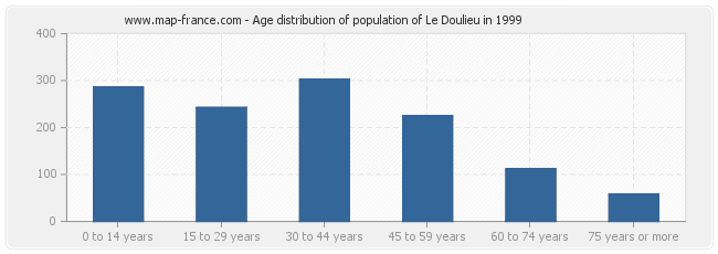 Age distribution of population of Le Doulieu in 1999