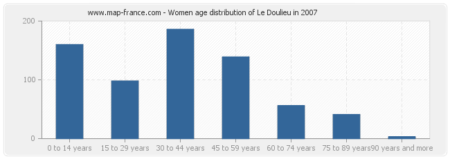 Women age distribution of Le Doulieu in 2007