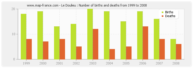 Le Doulieu : Number of births and deaths from 1999 to 2008
