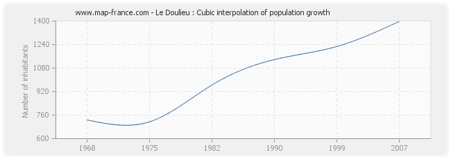 Le Doulieu : Cubic interpolation of population growth