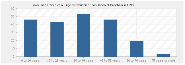 Age distribution of population of Drincham in 1999