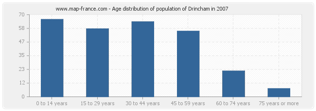 Age distribution of population of Drincham in 2007