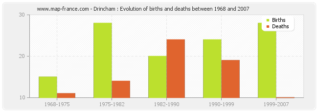 Drincham : Evolution of births and deaths between 1968 and 2007