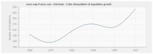Drincham : Cubic interpolation of population growth