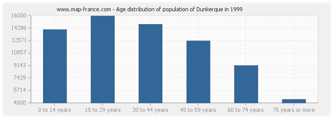Age distribution of population of Dunkerque in 1999