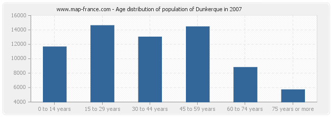 Age distribution of population of Dunkerque in 2007