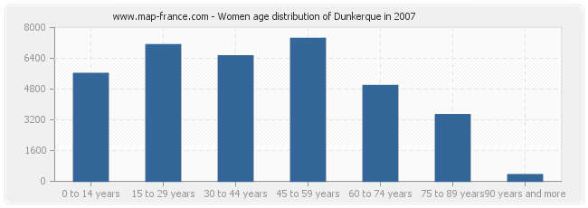 Women age distribution of Dunkerque in 2007
