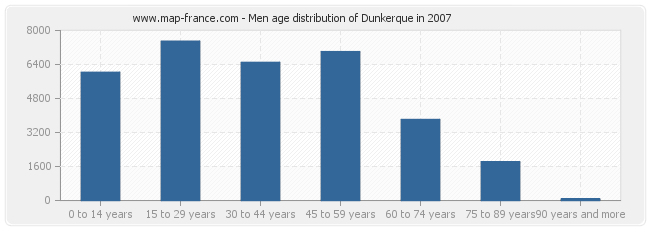 Men age distribution of Dunkerque in 2007