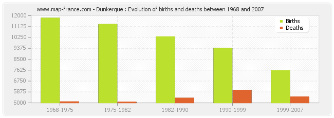 Dunkerque : Evolution of births and deaths between 1968 and 2007