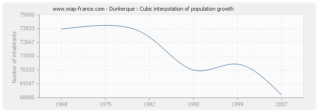 Dunkerque : Cubic interpolation of population growth