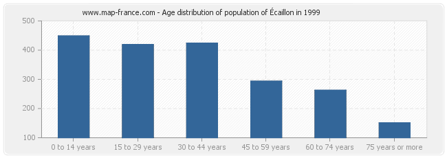 Age distribution of population of Écaillon in 1999