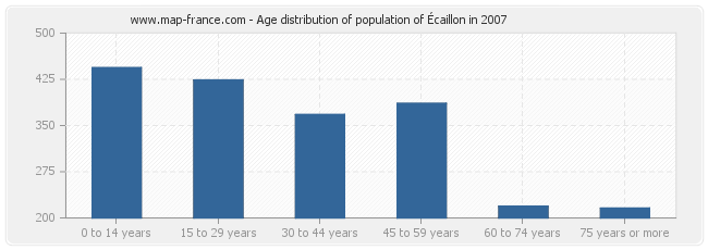 Age distribution of population of Écaillon in 2007