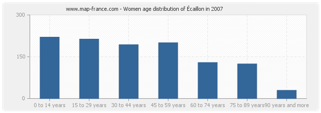 Women age distribution of Écaillon in 2007