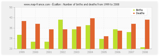 Écaillon : Number of births and deaths from 1999 to 2008