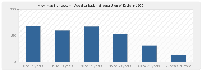 Age distribution of population of Eecke in 1999