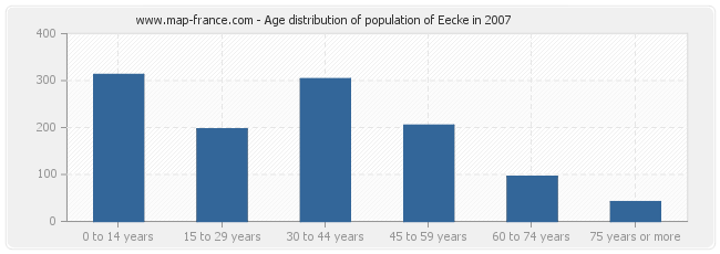Age distribution of population of Eecke in 2007