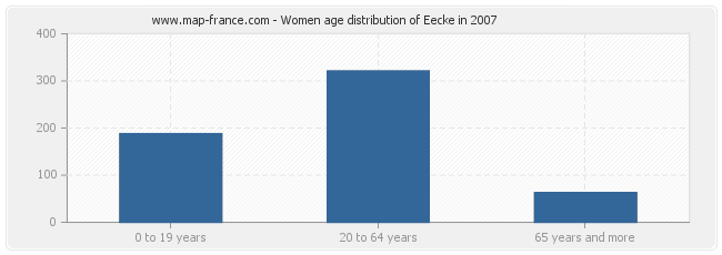 Women age distribution of Eecke in 2007