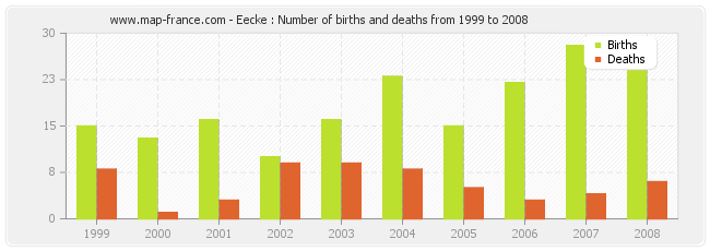 Eecke : Number of births and deaths from 1999 to 2008