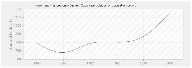 Eecke : Cubic interpolation of population growth