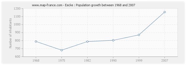 Population Eecke