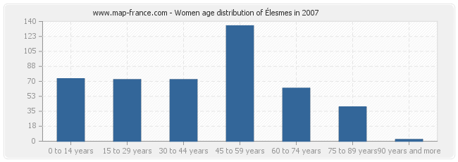 Women age distribution of Élesmes in 2007