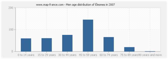Men age distribution of Élesmes in 2007