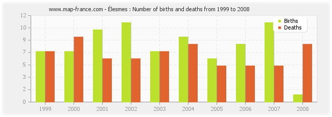 Élesmes : Number of births and deaths from 1999 to 2008