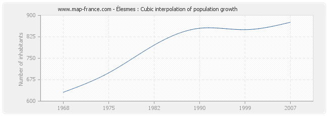 Élesmes : Cubic interpolation of population growth