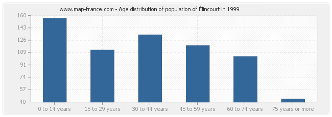 Age distribution of population of Élincourt in 1999